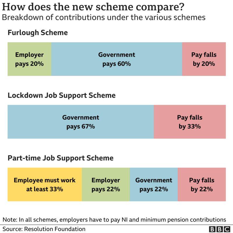 What is the Coronavirus Job Support Scheme? Comparison with CJARS